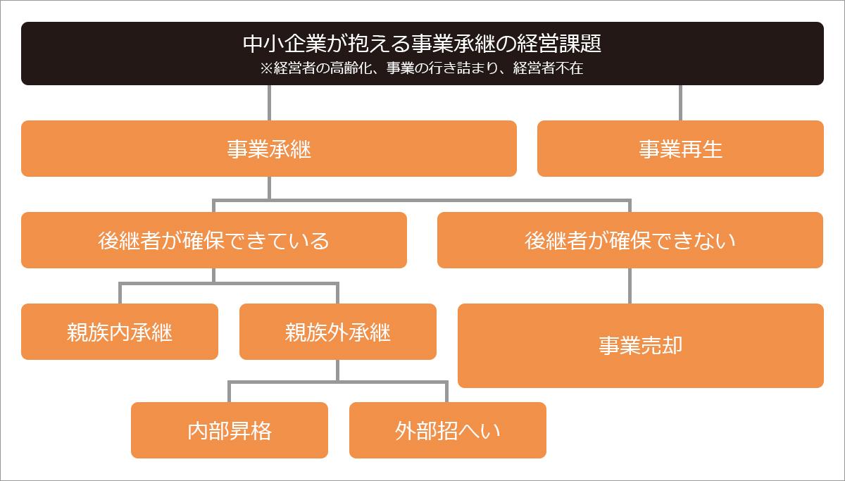 事業承継チャート